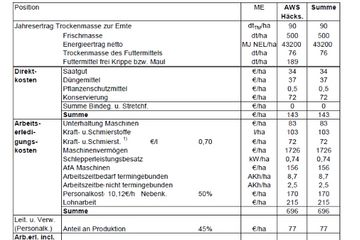 Symbolische Tabelle Verfahrensökonomische Richtwerte