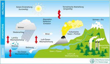 Klima-Schema